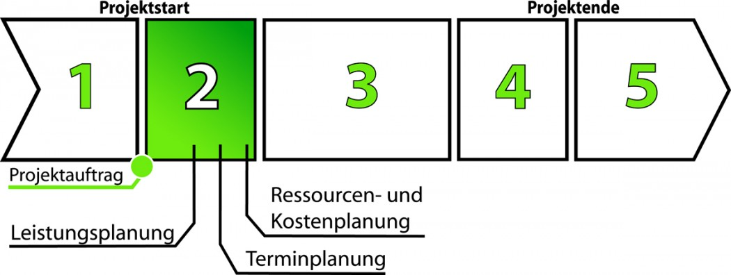 Planungsphase 2